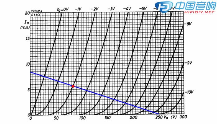 当为阴极跟随器设计最大负载时,必须考虑6922在150V时能承受的最大电压极限。我选择90V,如果阴极电压大于150V,加热器需要升高。然而,升高后不接地,线路容易产生噪声或受到电磁干扰。测试结果也表明,升高后,放大器的噪声增加了10dB以上。 对于90V的阴极,这意味着该管得降到160V。我也希望在9毫安时管子具有较高的输出电流,所以工作点(红点)选择在9mA 160V。 本篇我不再详细介绍电阻值的计算方法。增益计算公式:(电子管增益×板负载电阻)/(屏极负载电阻+板阻+ ((电子管增益